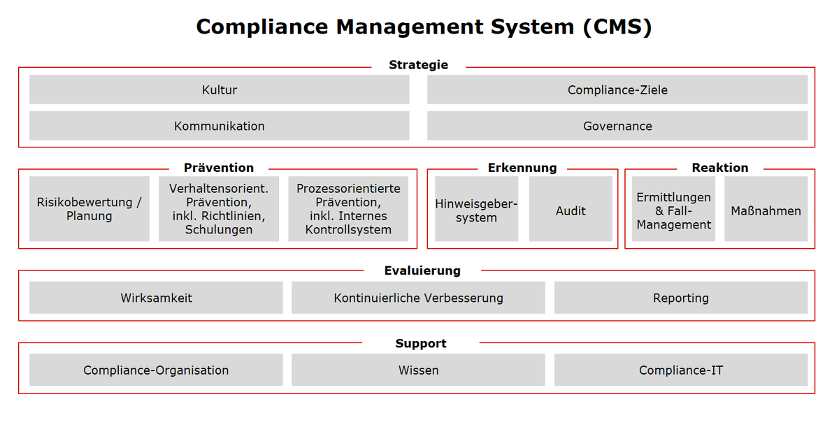 Compliance Management System der A1 Telekom Austria Group