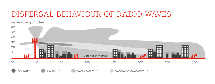 Dispersal Behaviour of Radio Waves