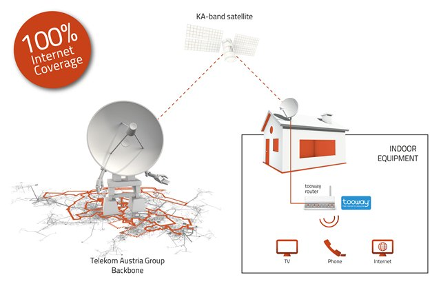 with our teleport services we connect you to space a1 telekom rh a1 group