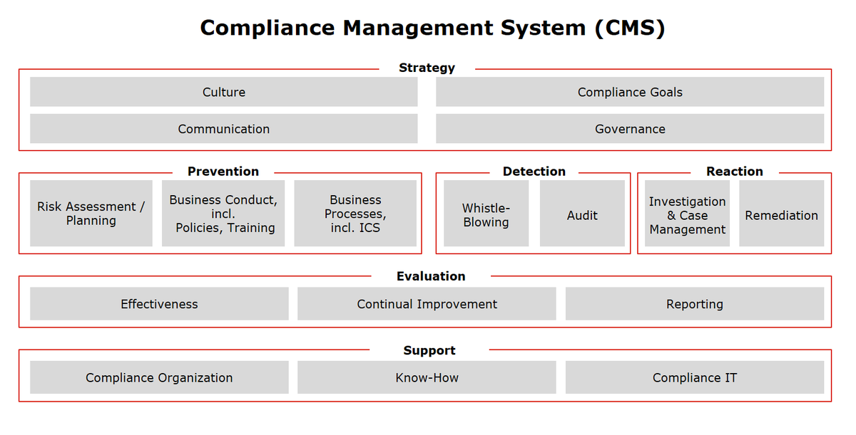 A1 Telekom Austria Group's Compliance Management System